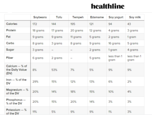 healthline soy nutrient table