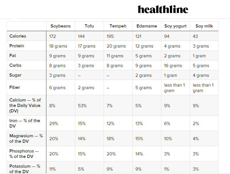 healthline soy nutrient table